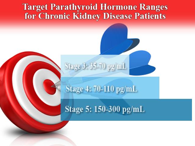 PTH Targets